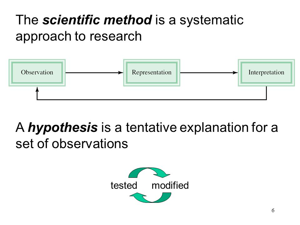 The scientific method is a systematic approach to research