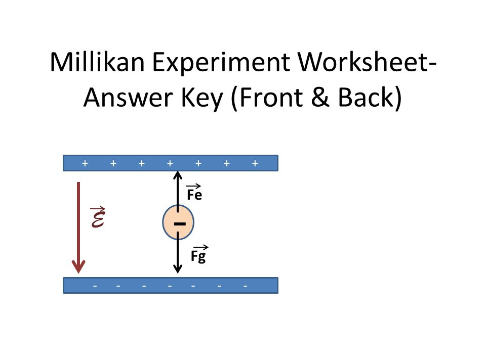 Millikan Experiment Worksheet- Answer Key (Front & Back)