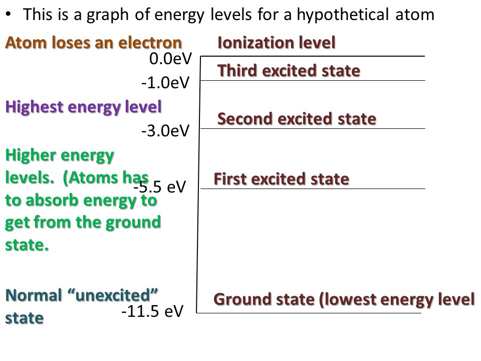 This is a graph of energy levels for a hypothetical atom