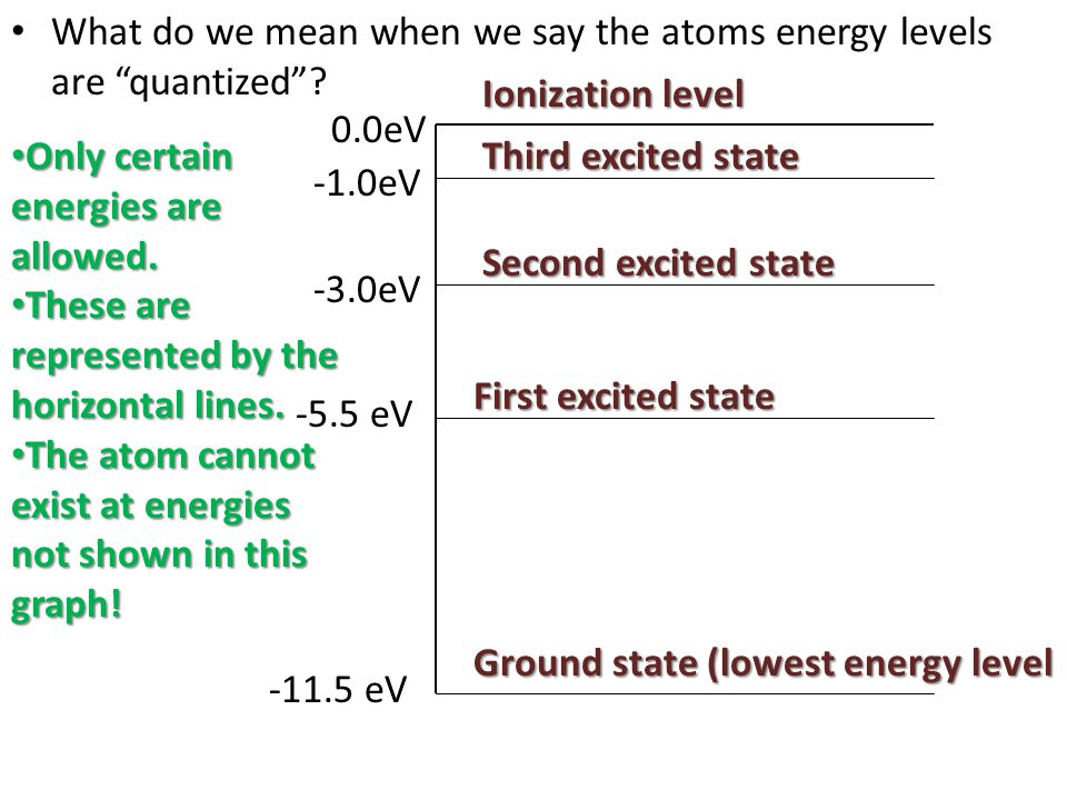What do we mean when we say the atoms energy levels are quantized