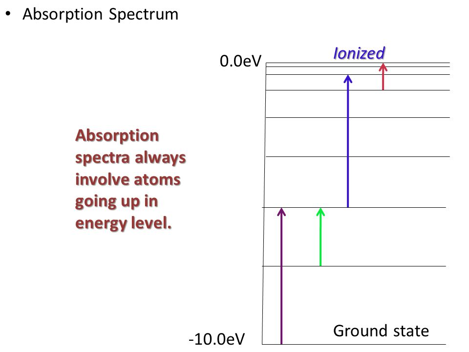 Absorption Spectrum Ionized. 0.0eV. Absorption spectra always involve atoms going up in energy level.