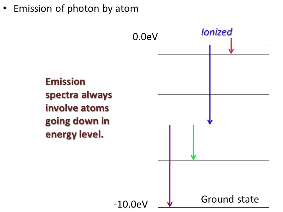 Emission of photon by atom