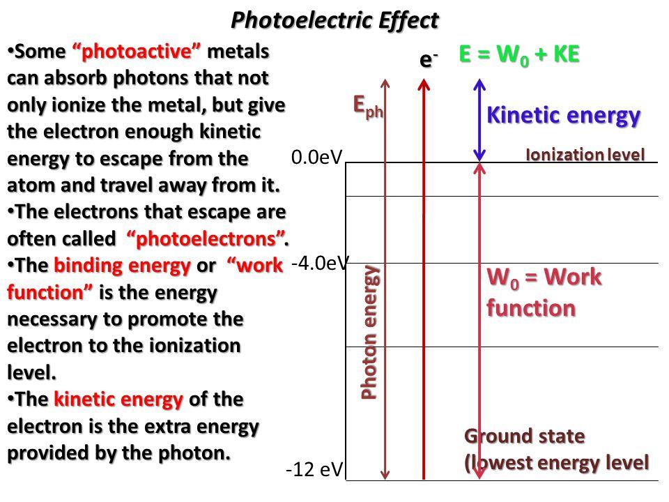 Photoelectric Effect E = W0 + KE e- Eph Kinetic energy
