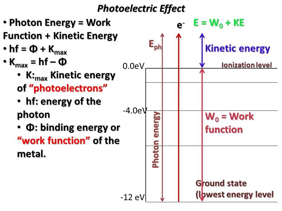 Photon Energy = Work Function + Kinetic Energy hf = Φ + Kmax