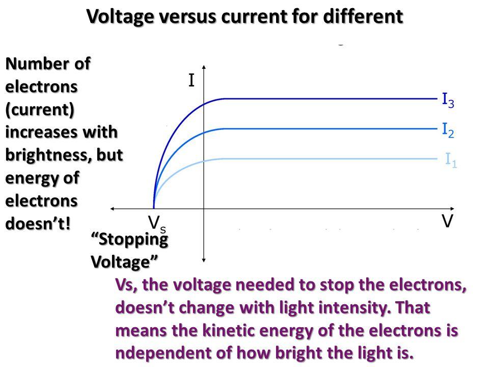 Voltage versus current for different