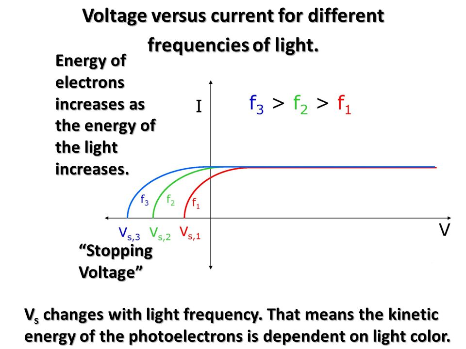 Voltage versus current for different frequencies of light.
