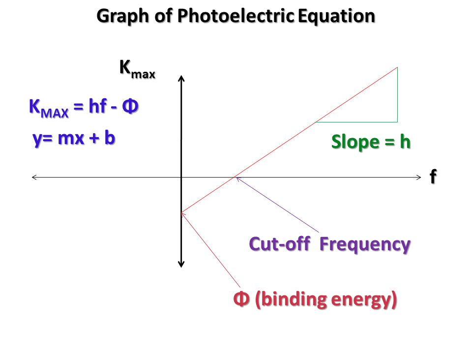 Graph of Photoelectric Equation