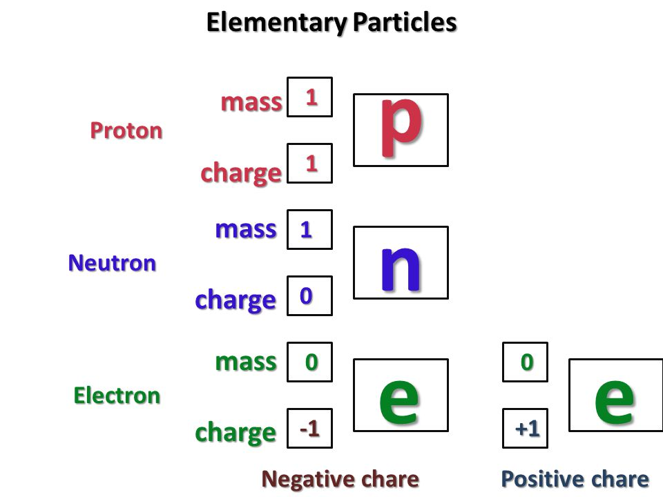 p n e e Elementary Particles mass charge mass charge mass charge 1