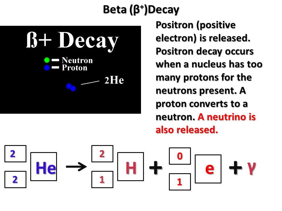 + + γ He H e Beta (β+)Decay