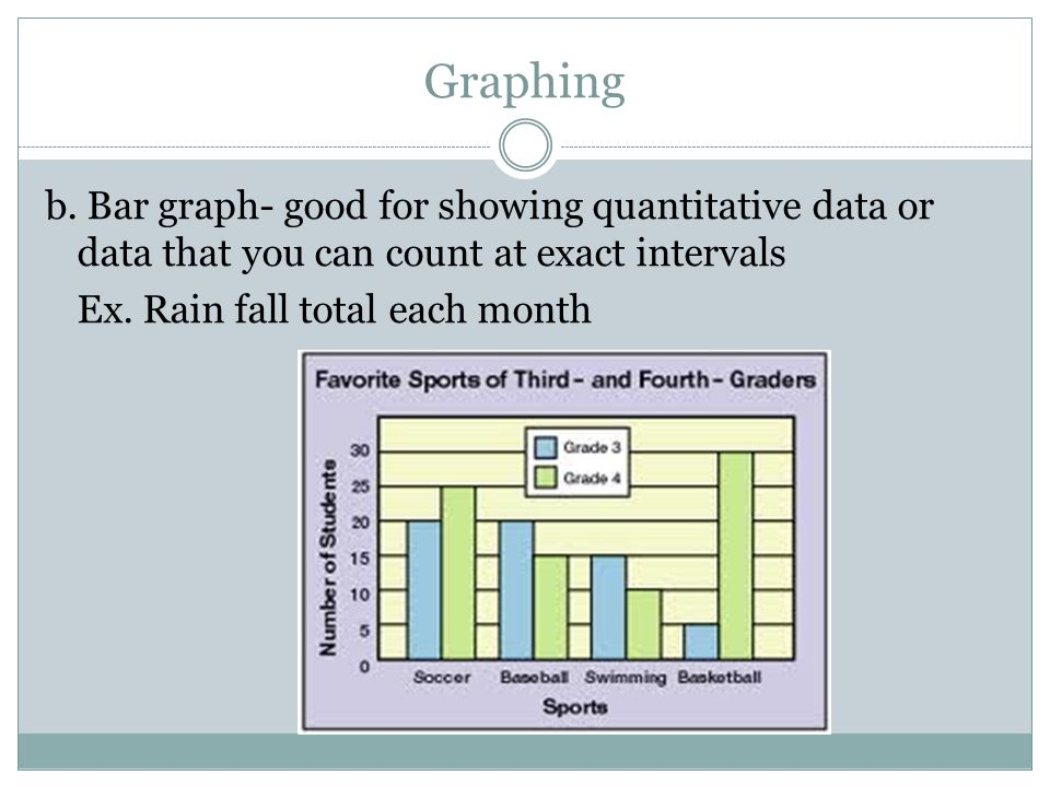 Graphing b.