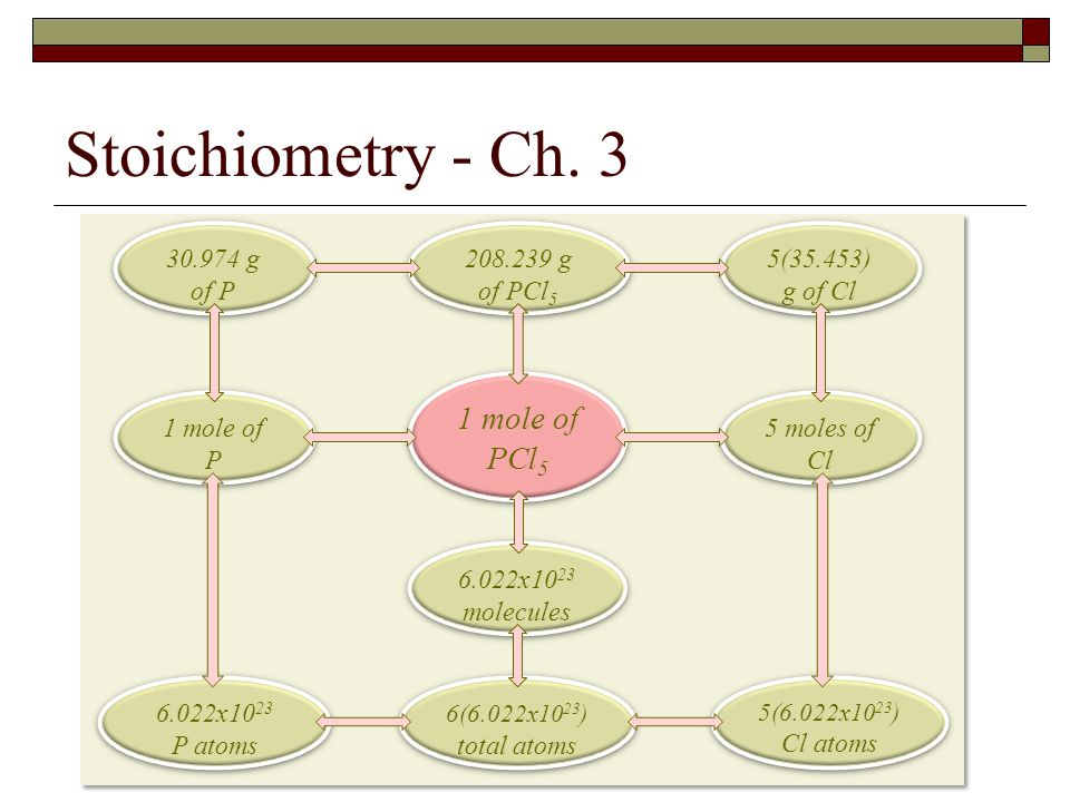 Stoichiometry - Ch. 3 1 mole of PCl5 208.239 g of PCl5