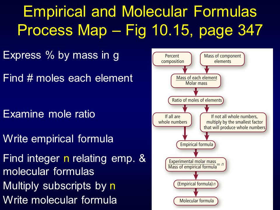 Empirical and Molecular Formulas Process Map – Fig 10.15, page 347