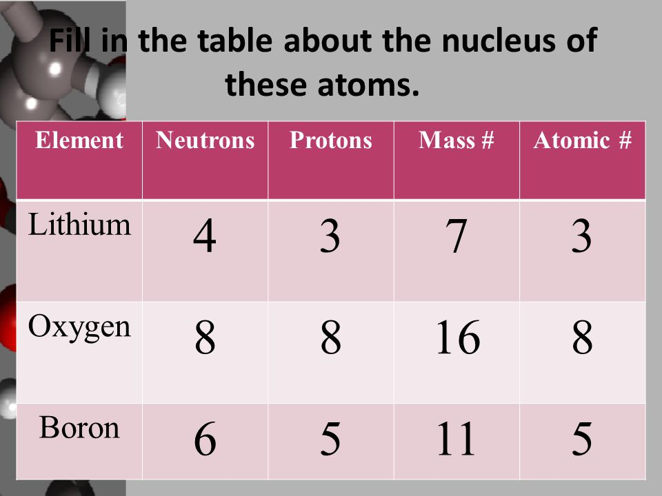 Fill in the table about the nucleus of these atoms.