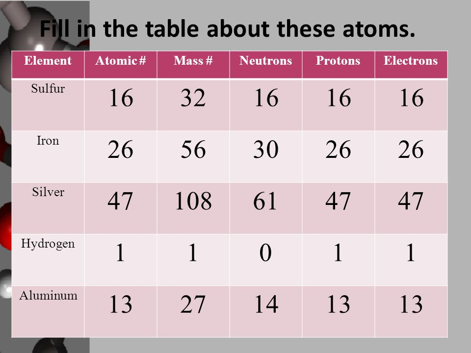 Fill in the table about these atoms.