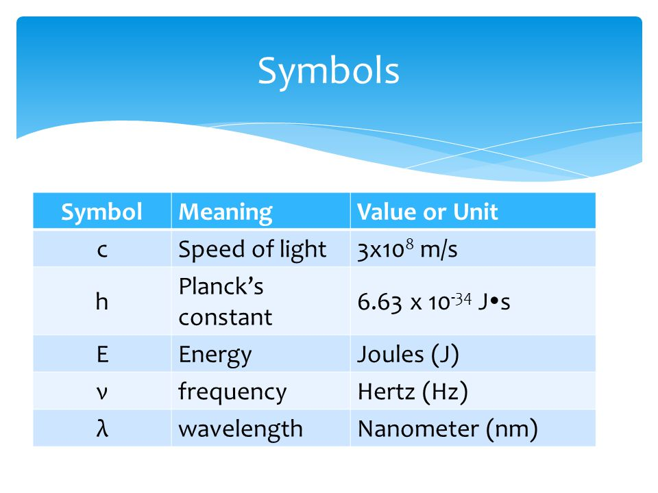 Symbols Symbol Meaning Value or Unit c Speed of light 3x108 m/s h