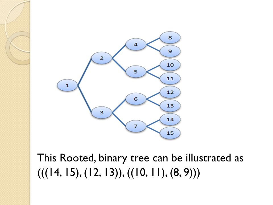 This Rooted, binary tree can be illustrated as (((14, 15), (12, 13)), ((10, 11), (8, 9)))