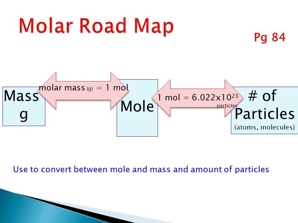 Molar Road Map Mole Mass g # of Particles Pg 84 molar mass (g) = 1 mol