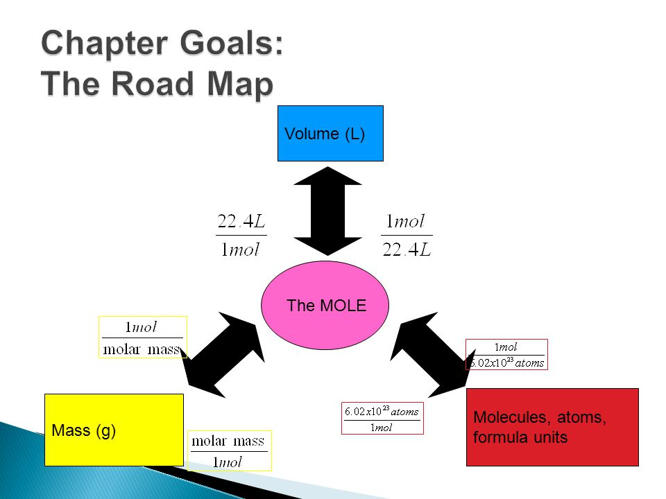 Chapter Goals: The Road Map