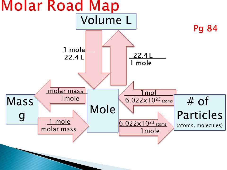 Molar Road Map Volume L Mole Mass g # of Particles Pg 84 1 mole 22.4 L