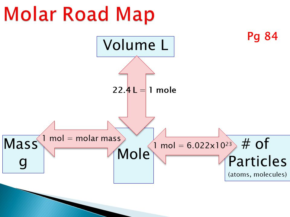Molar Road Map Volume L Mole Mass g # of Particles Pg 84