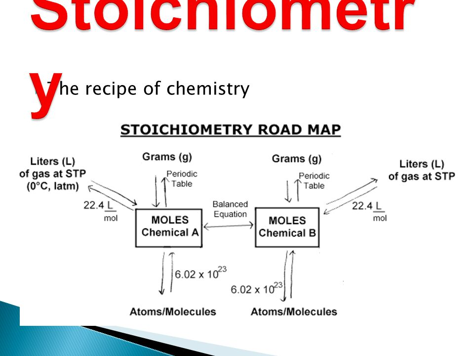 Stoichiometry The recipe of chemistry