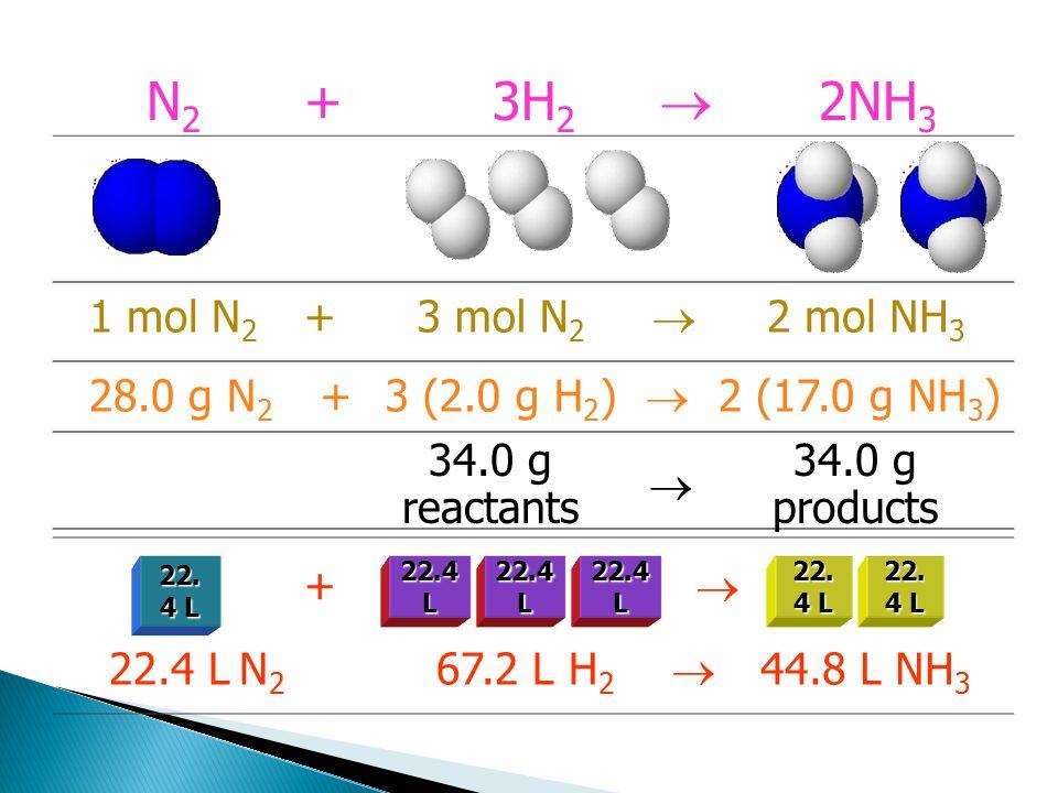 N2 + 3H2  2NH3 1 mol N2 + 3 mol N2  2 mol NH3 28.0 g N2 +