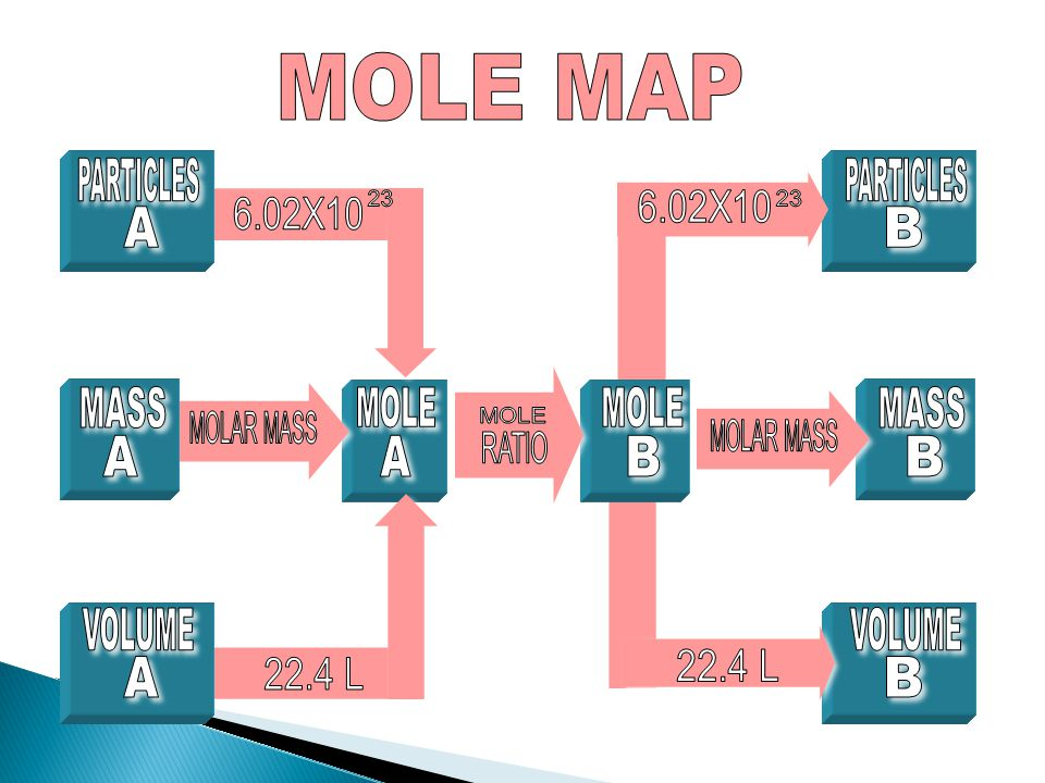 PARTICLES B MOLE 6.02X10 A 22.4 L 23 MASS VOLUME MOLE MAP MOLAR MASS RATIO