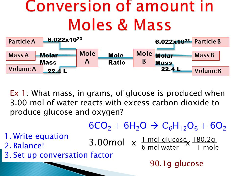 Conversion of amount in Moles & Mass