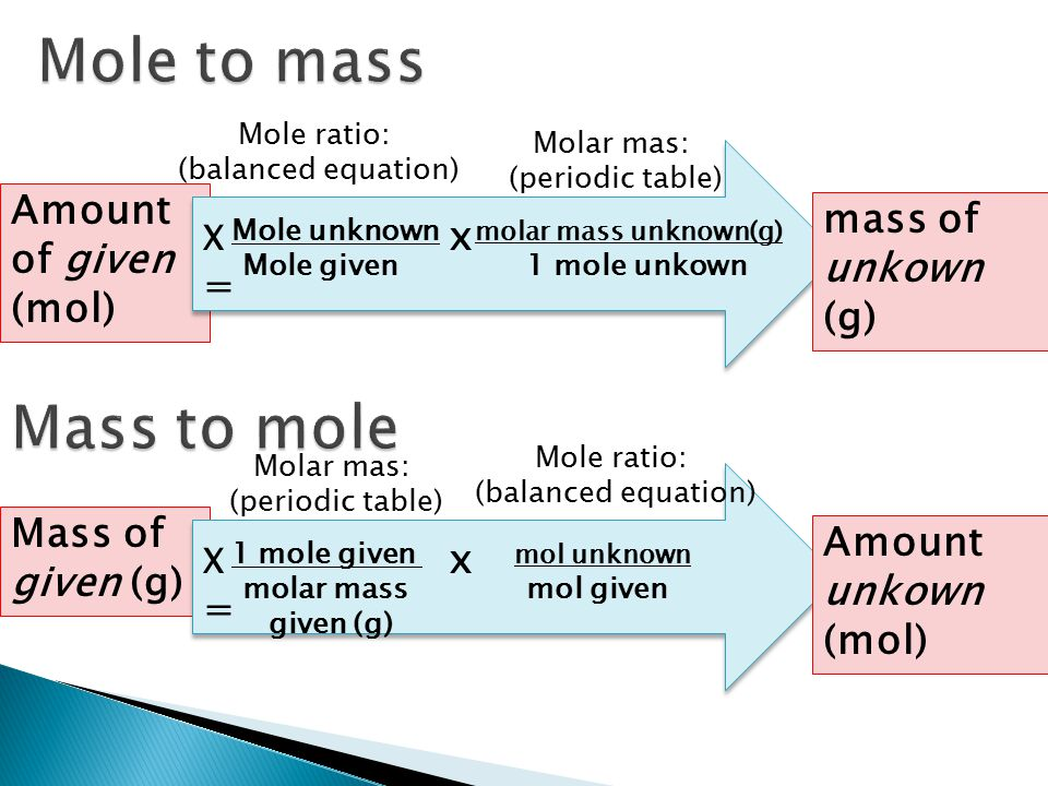 Mole to mass Mass to mole Amount of given (mol) mass of unkown (g)
