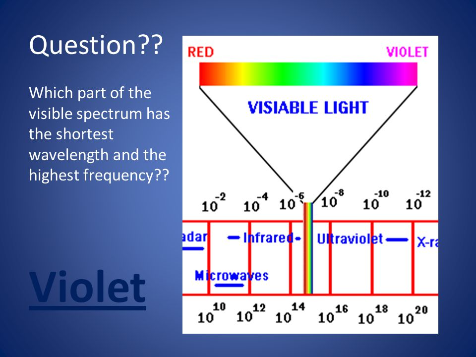 Violet Question Which part of the visible spectrum has the shortest