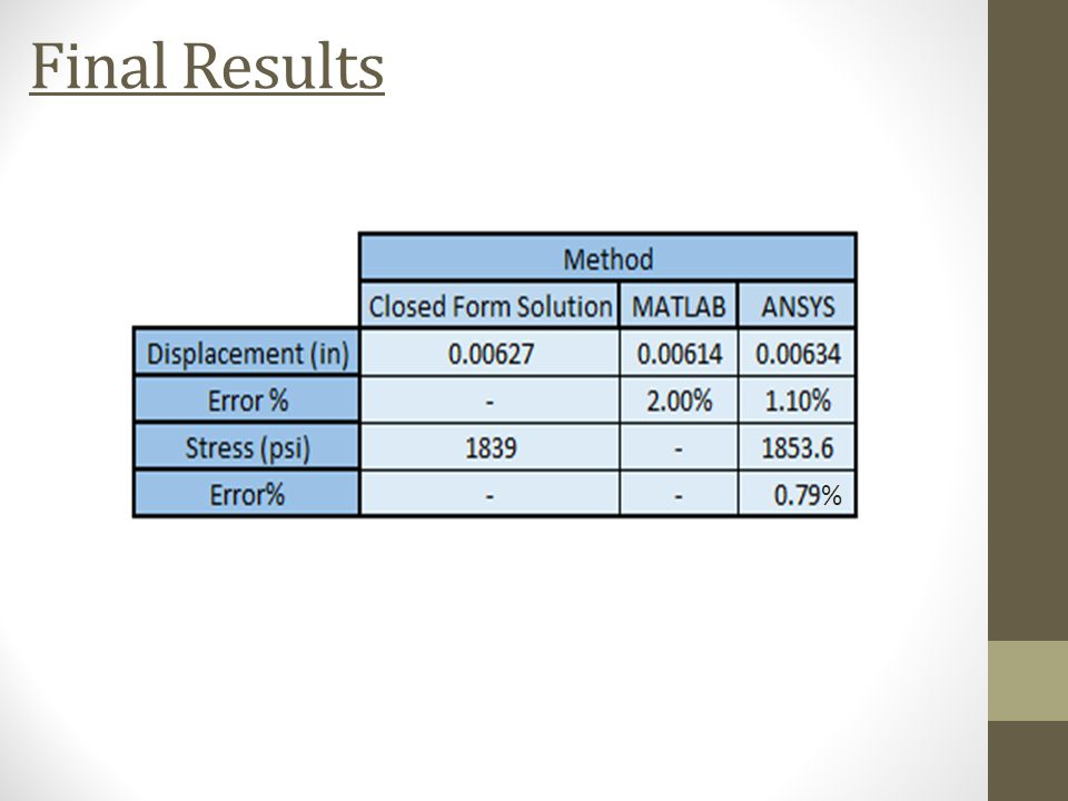 Final Results %