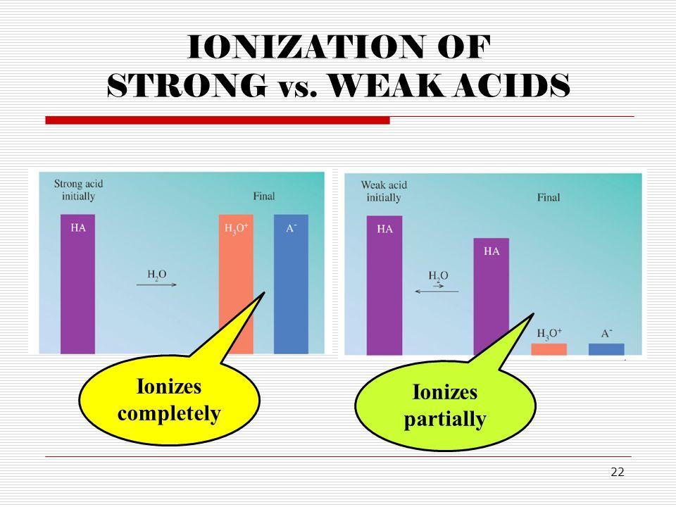 IONIZATION OF STRONG vs. WEAK ACIDS