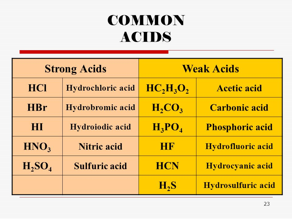 COMMON ACIDS Strong Acids Weak Acids HCl HC2H3O2 HBr H2CO3 HI H3PO4