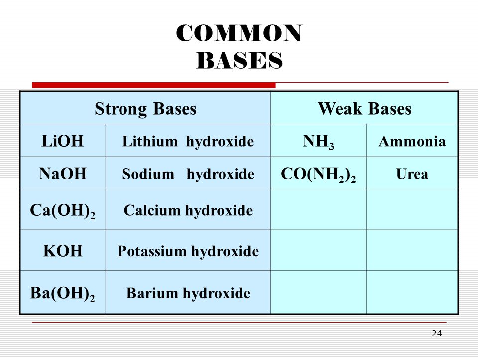 COMMON BASES Strong Bases Weak Bases LiOH NH3 NaOH CO(NH2)2 Ca(OH)2