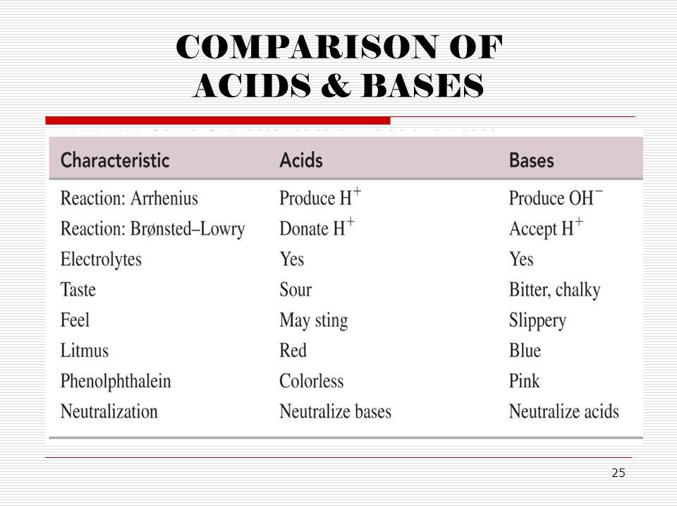 COMPARISON OF ACIDS & BASES