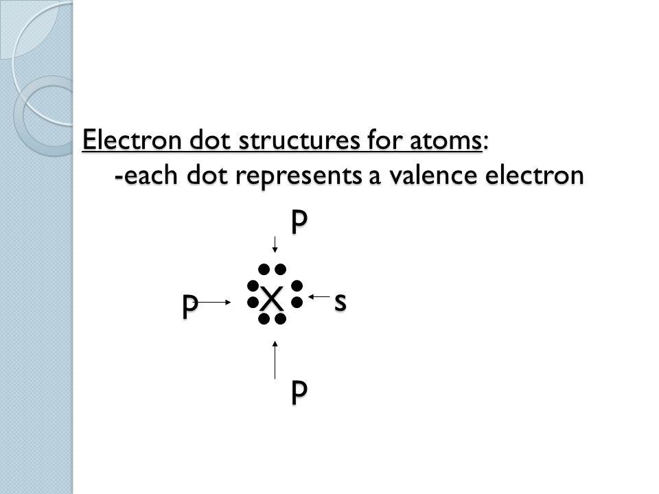 Electron dot structures for atoms: -each dot represents a valence electron p p X s p