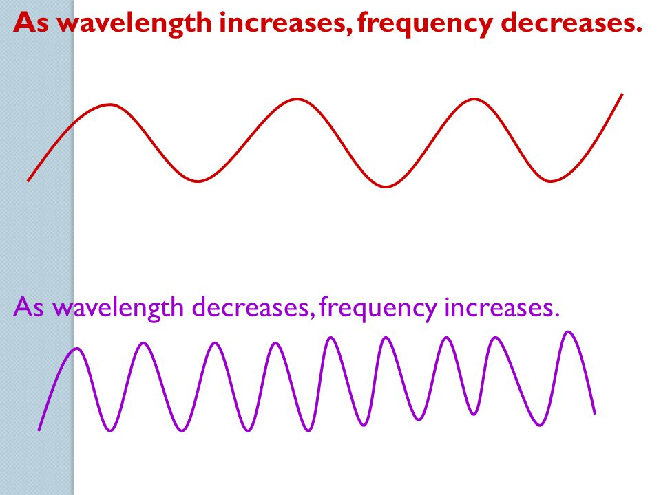 As wavelength increases, frequency decreases.