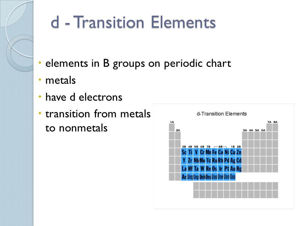 d - Transition Elements