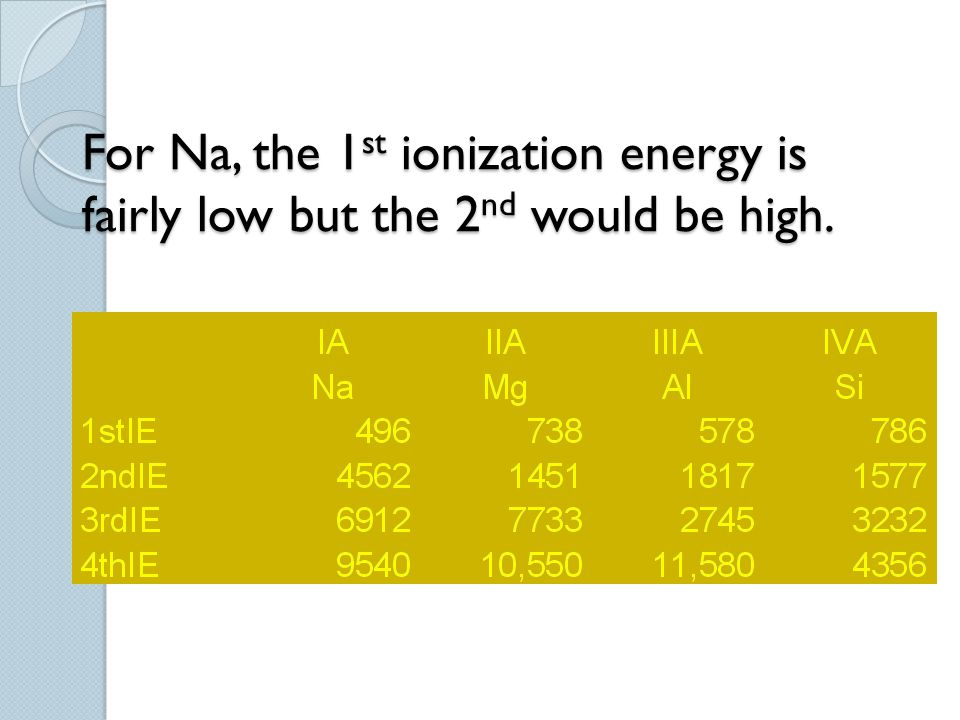 For Na, the 1st ionization energy is fairly low but the 2nd would be high.