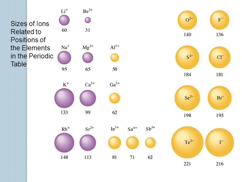 Sizes of Ions Related to Positions of the Elements in the Periodic Table