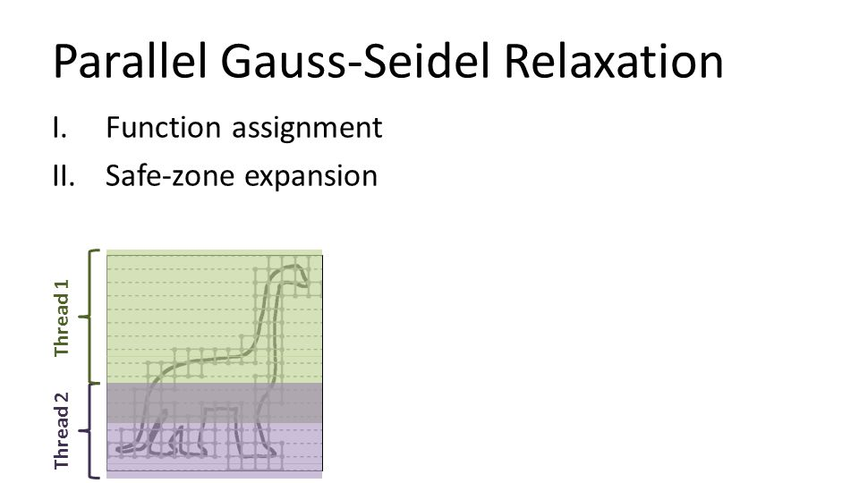 Parallel Gauss-Seidel Relaxation