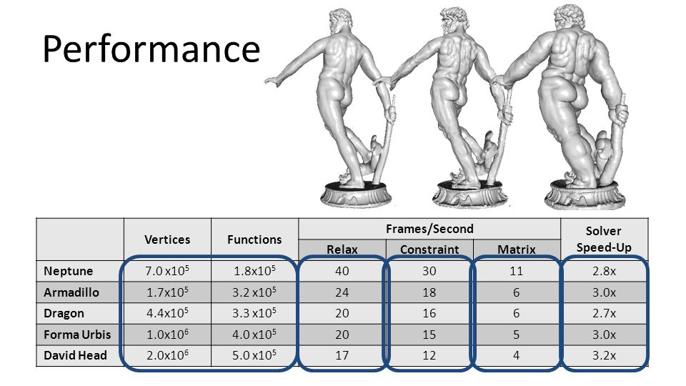 Performance Vertices Functions Frames/Second Solver Speed-Up Relax