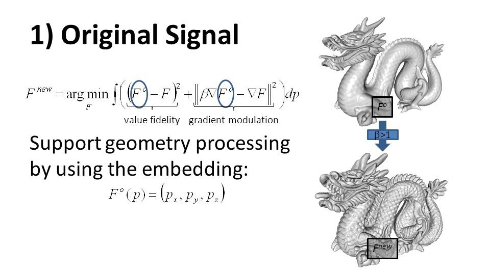1) Original Signal Support geometry processing by using the embedding:
