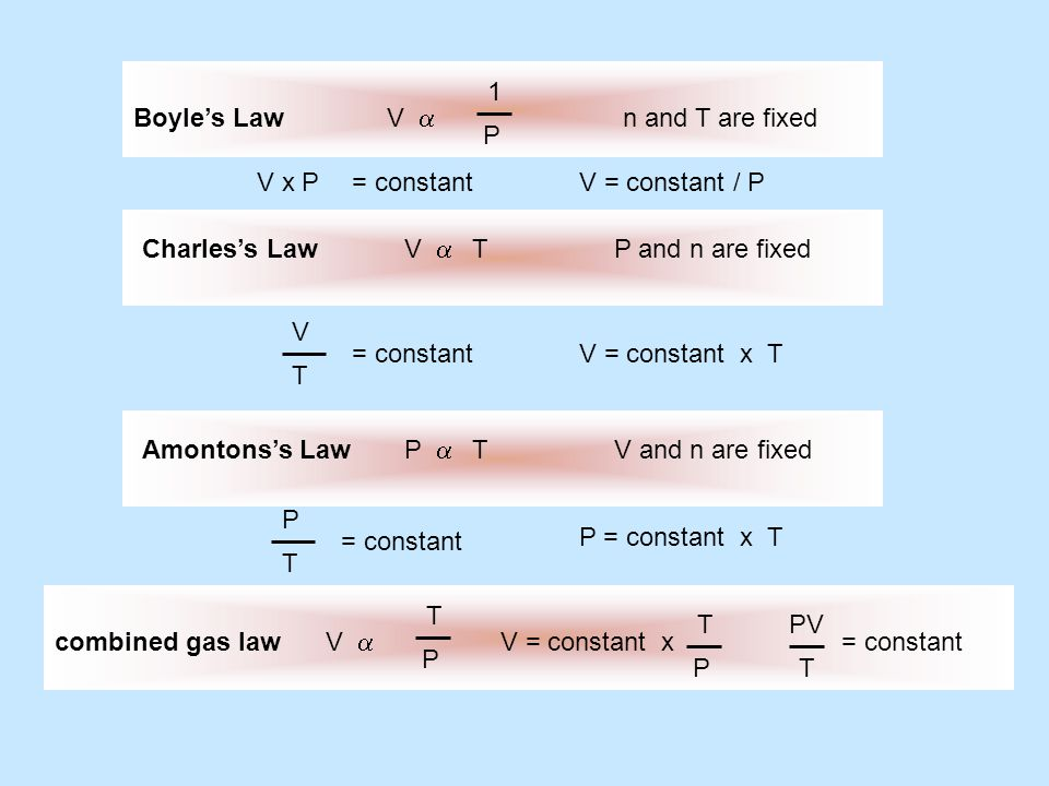 V a 1. P. Boyle's Law. n and T are fixed. V x P. = constant. V = constant / P. Charles's Law.