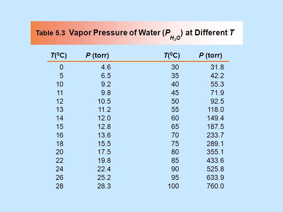 Table 5.3 Vapor Pressure of Water (P ) at Different T
