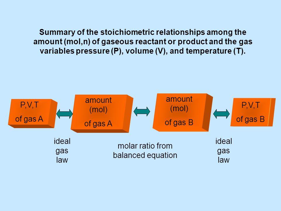 molar ratio from balanced equation