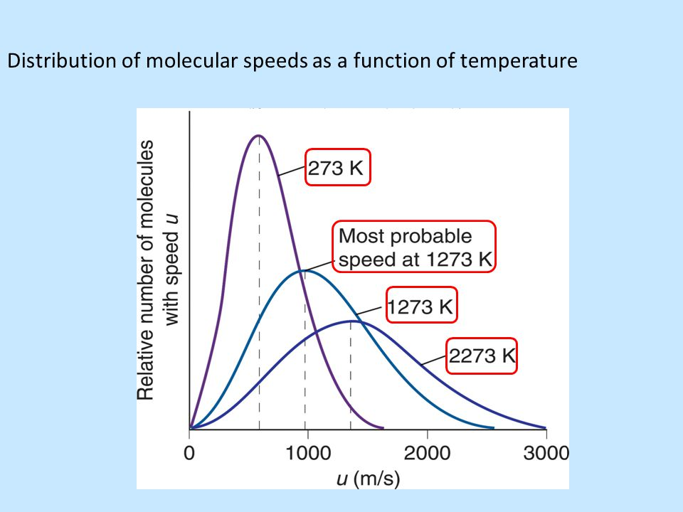 Distribution of molecular speeds as a function of temperature