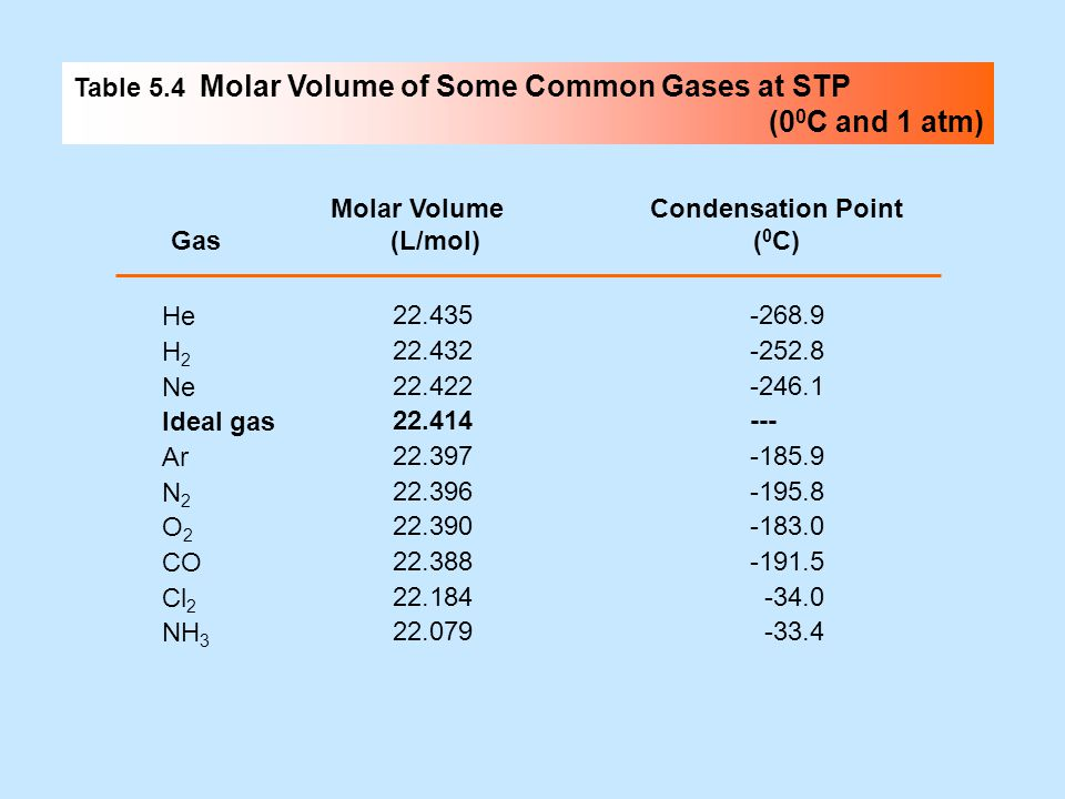 (00C and 1 atm) Table 5.4 Molar Volume of Some Common Gases at STP