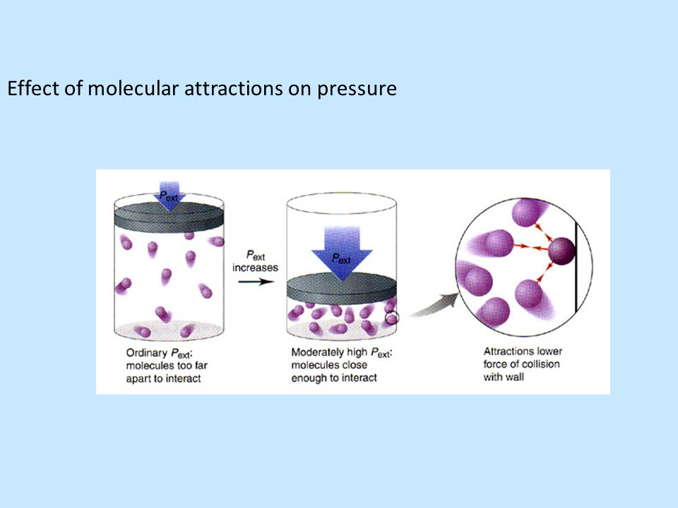 Effect of molecular attractions on pressure