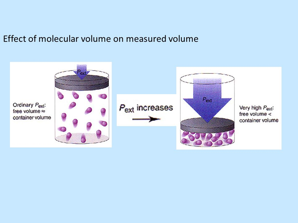 Effect of molecular volume on measured volume